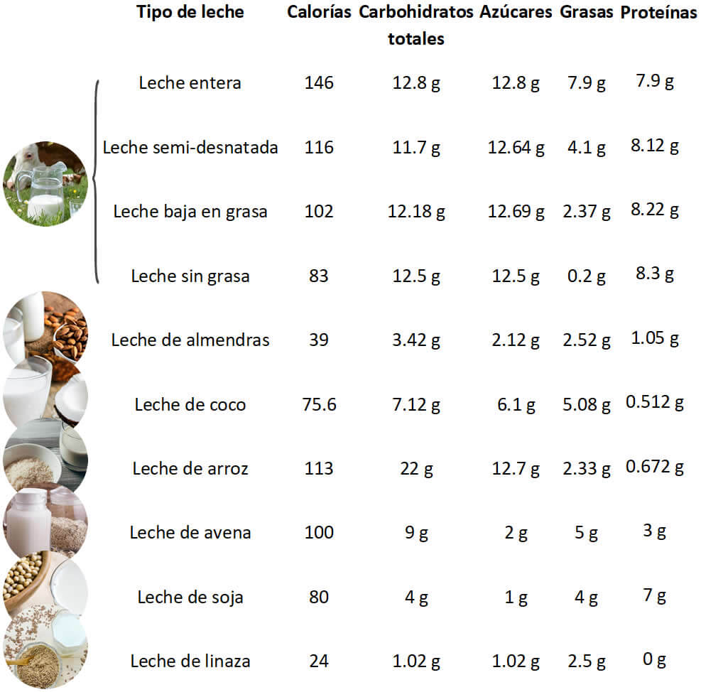 diabetes tipo 2 de leche de soja