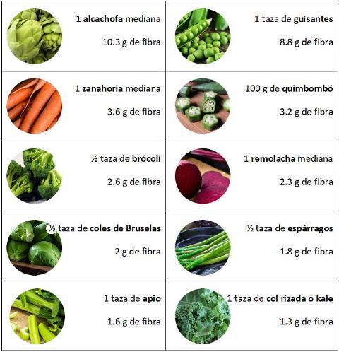 Verduras más ricas en fibra