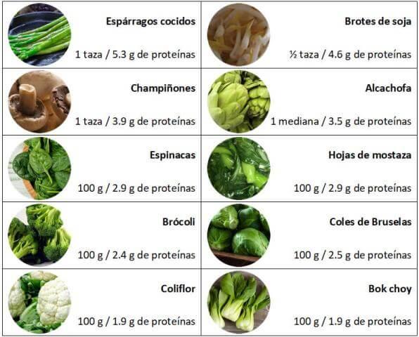 Verduras ricas en proteínas